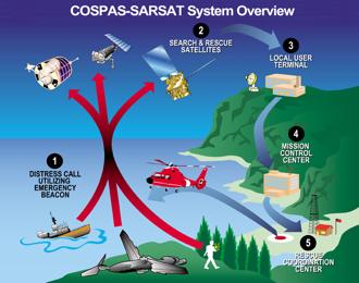 COSPAS-SARSAT Overview