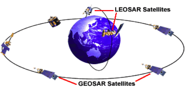 LEOSAR and GEOSAR Satellites